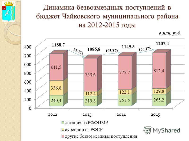 Динамика безвозмездных поступлений в бюджет Чайковского муниципального района на 2012-2015 годы в млн. руб.