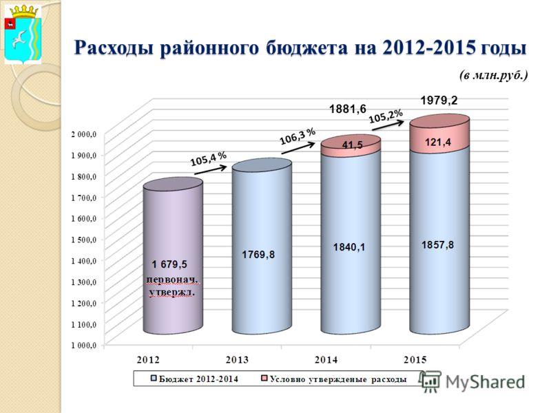 Расходы районного бюджета на 2012-2015 годы (в млн.руб.) 1881,6 1979,2
