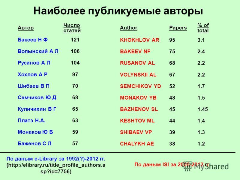 Наиболее публикуемые авторы По даным e-Library за 1992(?)-2012 гг. (http://elibrary.ru/title_profile_authors.a sp?id=7756) Автор Число статей AuthorPapers % of total Бакеев Н Ф121 KHOKHLOV AR953.1 Волынский А Л106 BAKEEV NF752.4 Русанов А Л104 RUSANO