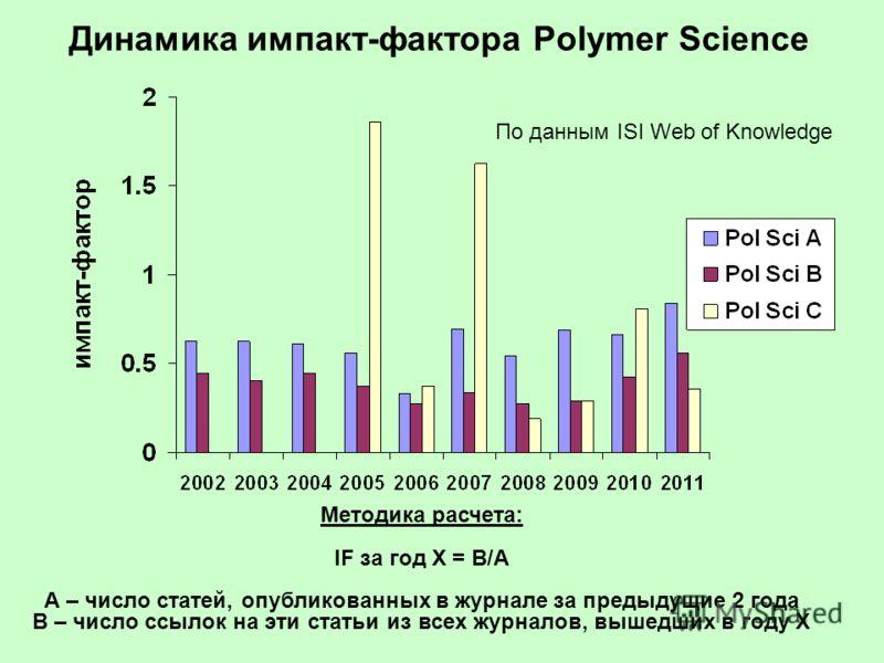 Динамика импакт-фактора Polymer Science Методика расчета: IF за год X = B/A А – число статей, опубликованных в журнале за предыдущие 2 года В – число ссылок на эти статьи из всех журналов, вышедших в году X По данным ISI Web of Knowledge
