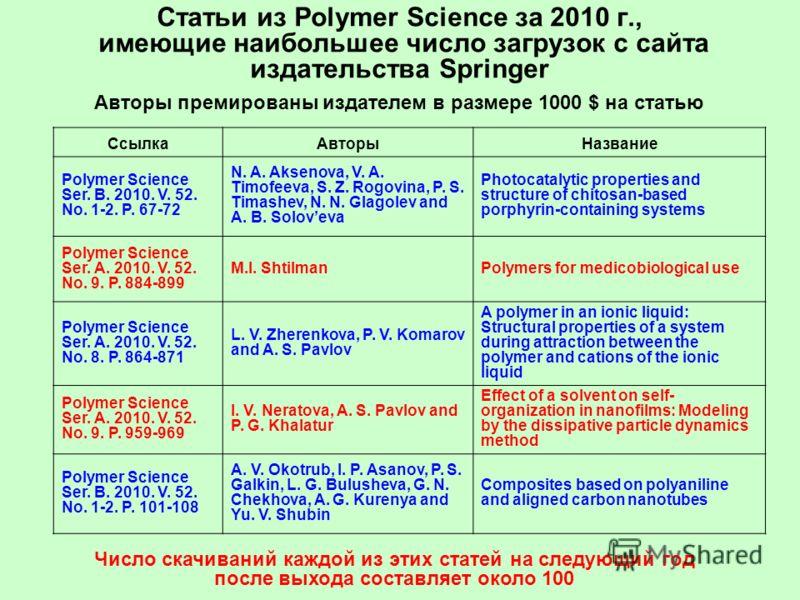Статьи из Polymer Science за 2010 г., имеющие наибольшее число загрузок с сайта издательства Springer Авторы премированы издателем в размере 1000 $ на статью СсылкаАвторыНазвание Polymer Science Ser. B. 2010. V. 52. No. 1-2. P. 67-72 N. A. Aksenova,