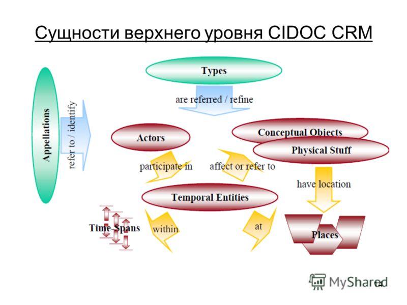 14 Сущности верхнего уровня CIDOC CRM