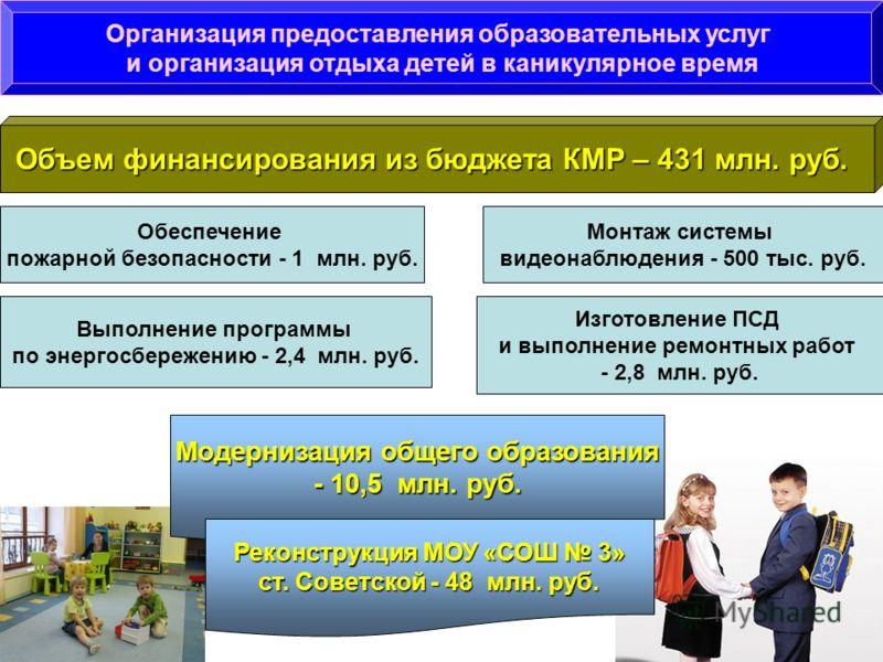 Организация предоставления образовательных услуг и организация отдыха детей в каникулярное время Объем финансирования из бюджета КМР – 431 млн. руб. Обеспечение пожарной безопасности - 1 млн. руб. Монтаж системы видеонаблюдения - 500 тыс. руб. Выполн