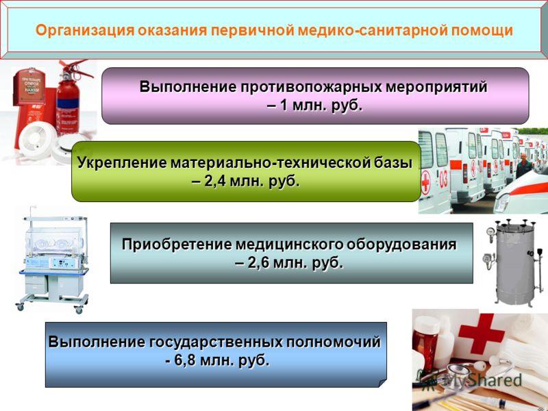 Организация оказания первичной медико-санитарной помощи Выполнение противопожарных мероприятий – 1 млн. руб. Приобретение медицинского оборудования – 2,6 млн. руб. Выполнение государственных полномочий - 6,8 млн. руб. - 6,8 млн. руб. Укрепление матер