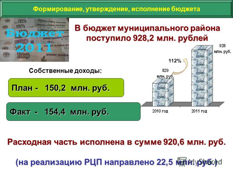 Собственные доходы: 112% Формирование, утверждение, исполнение бюджета В бюджет муниципального района поступило 928,2 млн. рублей План - 150,2 млн. руб. Факт - 154,4 млн. руб. Расходная часть исполнена в сумме 920,6 млн. руб. (на реализацию РЦП напра