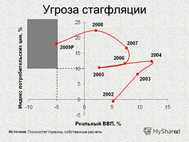 14 Угроза стагфляции Источник: Госкомстат Украины, собственные расчеты