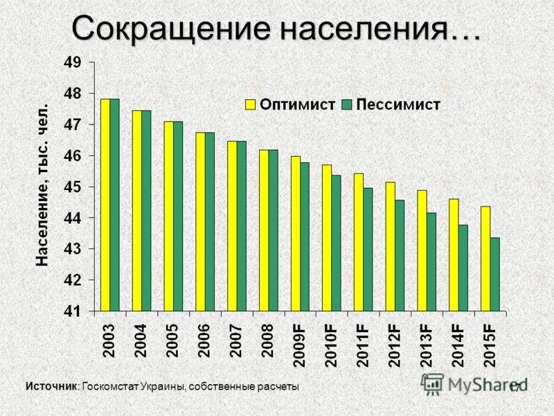 17 Сокращение населения… Источник: Госкомстат Украины, собственные расчеты