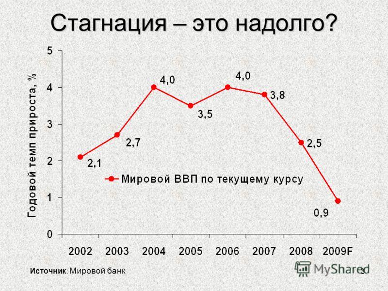3 Стагнация – это надолго? Источник: Мировой банк