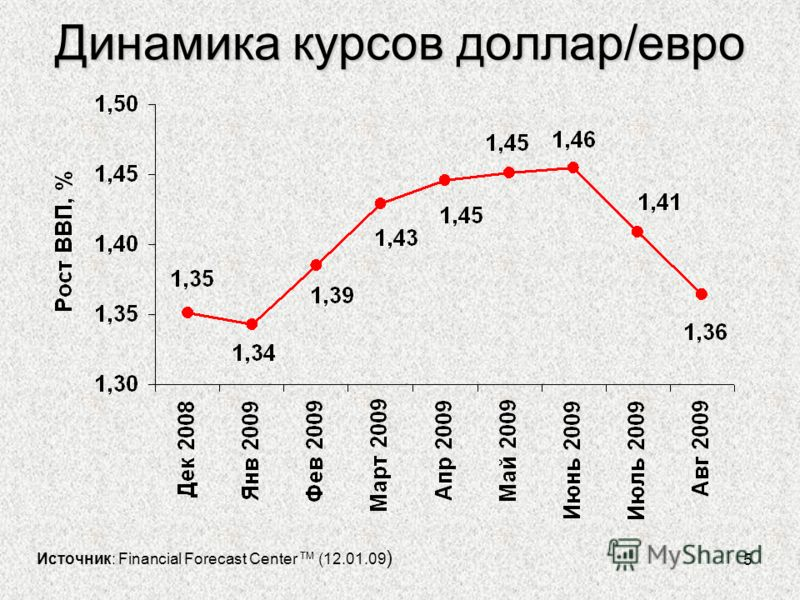 5 Динамика курсов доллар/евро Источник: Financial Forecast Center TM (12.01.09 )