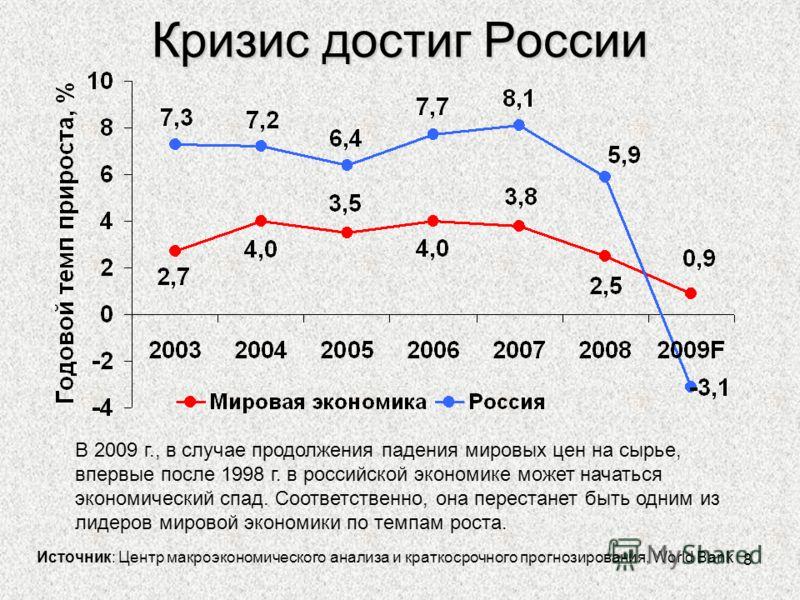 8 Кризис достиг России В 2009 г., в случае продолжения падения мировых цен на сырье, впервые после 1998 г. в российской экономике может начаться экономический спад. Соответственно, она перестанет быть одним из лидеров мировой экономики по темпам рост
