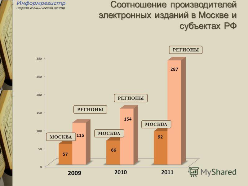 Соотношение производителей электронных изданий в Москве и субъектах РФ МОСКВА РЕГИОНЫ
