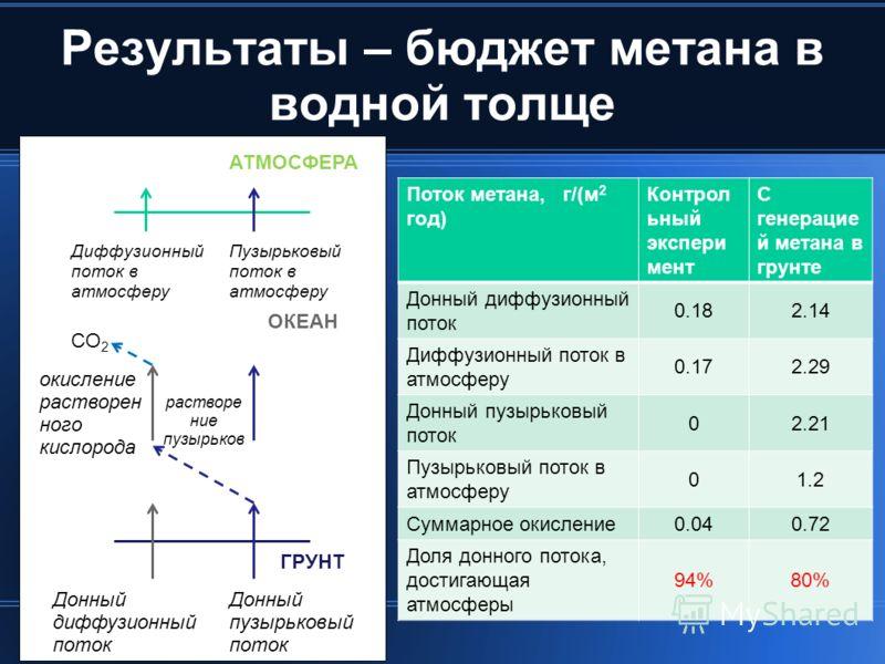 Результаты – бюджет метана в водной толще Поток метана, г/(м 2 год) Контрол ьный экспери мент С генерацие й метана в грунте Донный диффузионный поток 0.182.14 Диффузионный поток в атмосферу 0.172.29 Донный пузырьковый поток 02.21 Пузырьковый поток в