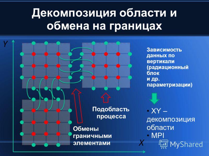 Декомпозиция области и обмена на границах Подобласть процесса Обмены граничными элементами X Y XY – декомпозиция области MPI Зависимость данных по вертикали (радиационный блок и др. параметризации)