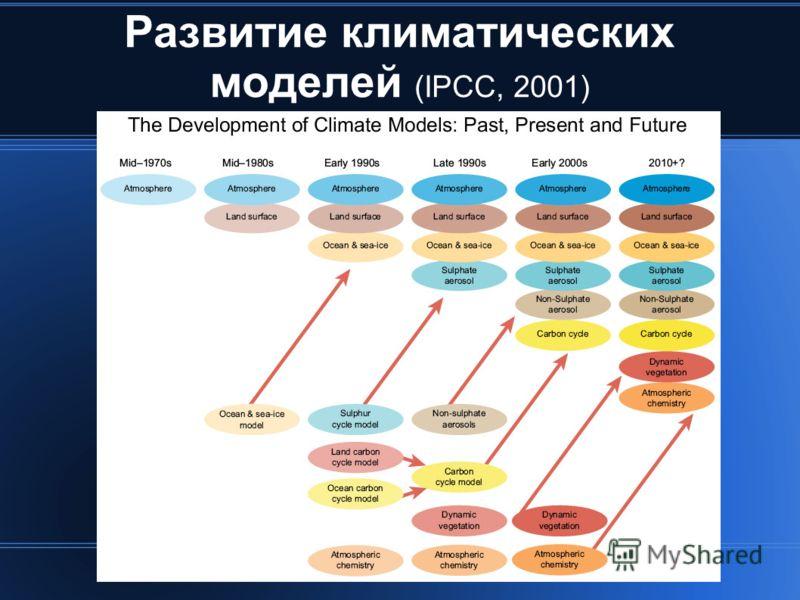 Развитие климатических моделей (IPCC, 2001)