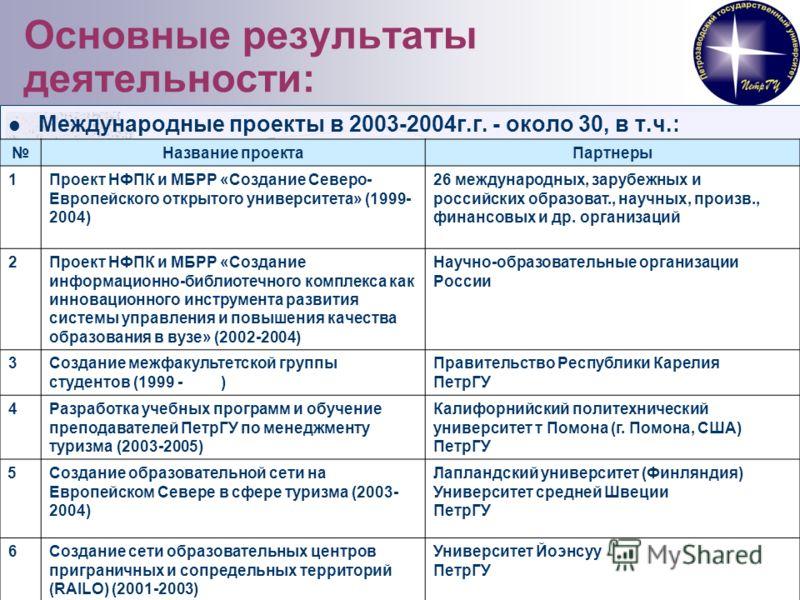 13 Основные результаты деятельности: Международные проекты в 2003-2004г.г. - около 30, в т.ч.: Название проектаПартнеры 1Проект НФПК и МБРР «Создание Северо- Европейского открытого университета» (1999- 2004) 26 международных, зарубежных и российских