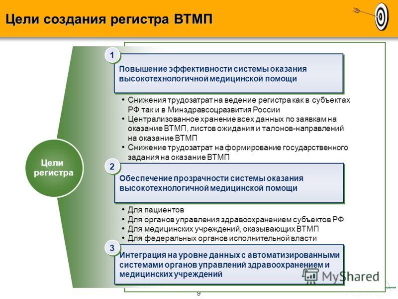 8 Результаты по этапам 1 этап, 2009 год 2 этап, 2011 год 2 этап, 2010 год Создание отраслевой сети передачи данных (выделенного защищенного сегмента сети Интернет) Запуск в эксплуатацию Федерального центра обработки данных Создание на базе ФЦОДа меди