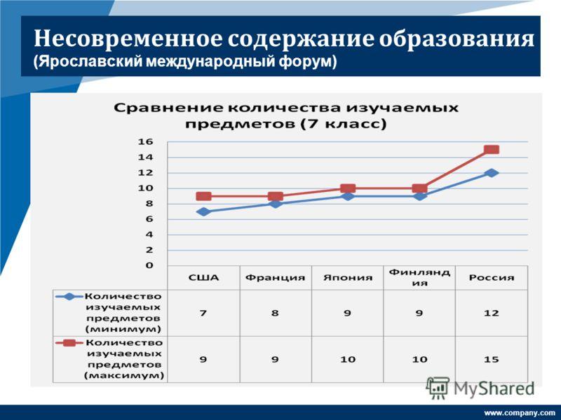www.company.com Несовременное содержание образования (Ярославский международный форум)