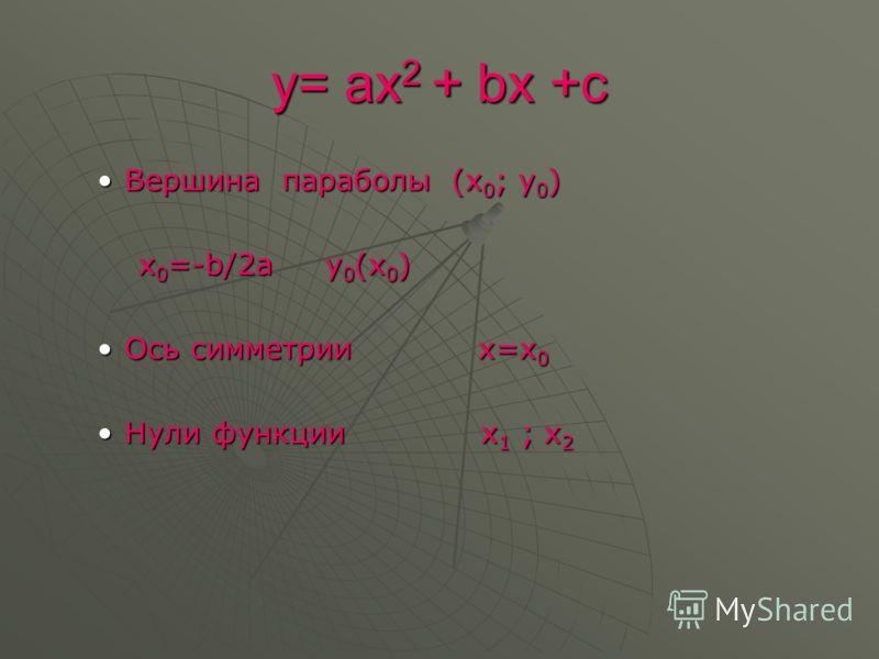 y= ax 2 + bx +c Вершина параболы (х 0 ; у 0 )Вершина параболы (х 0 ; у 0 ) х 0 =-b/2а у 0 (х 0 ) х 0 =-b/2а у 0 (х 0 ) Ось симметрии х=х 0Ось симметрии х=х 0 Нули функции х 1 ; х 2Нули функции х 1 ; х 2
