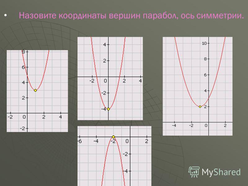 Назовите координаты вершин парабол, ось симметрии.