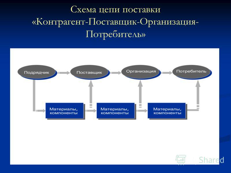 Схема цепи поставки «Контрагент-Поставщик-Организация- Потребитель»