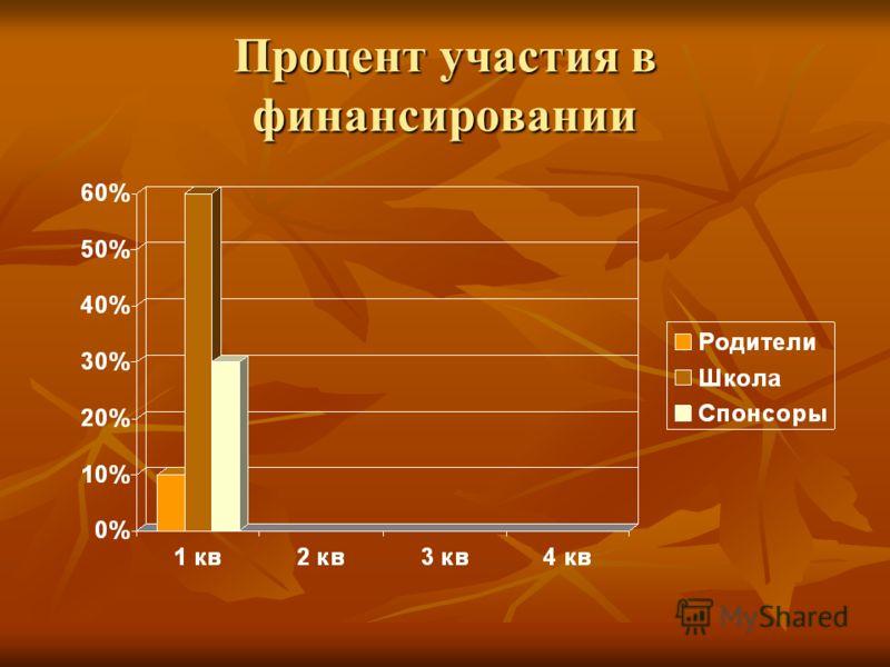 Процент участия в финансировании
