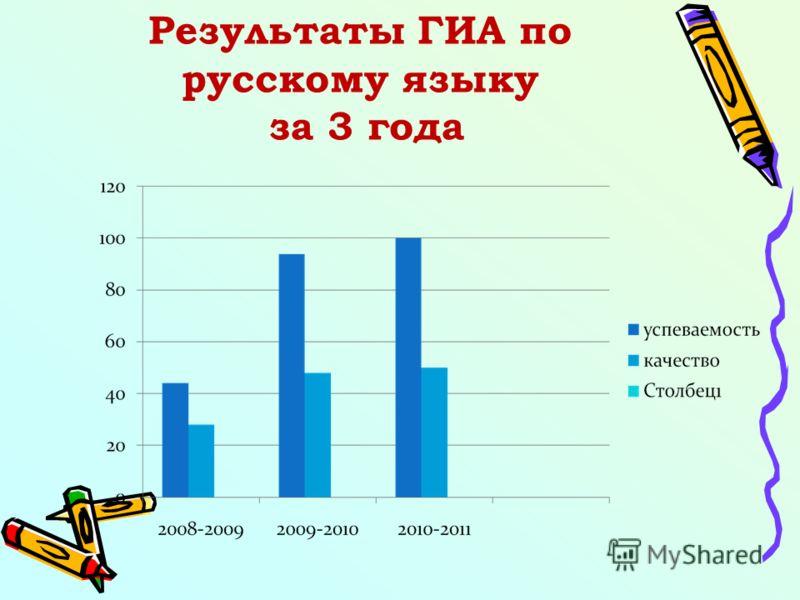 Результаты образовательного процесса Качество знаний – 42% Успеваемость – 99,2% Отличников – 17 – 5% На «4» и «5» – 104 – 37% Оставлены на повторный год обучения – 3 человека