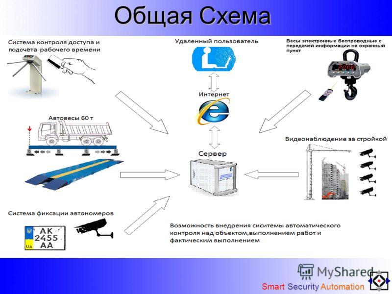 Общая Схема