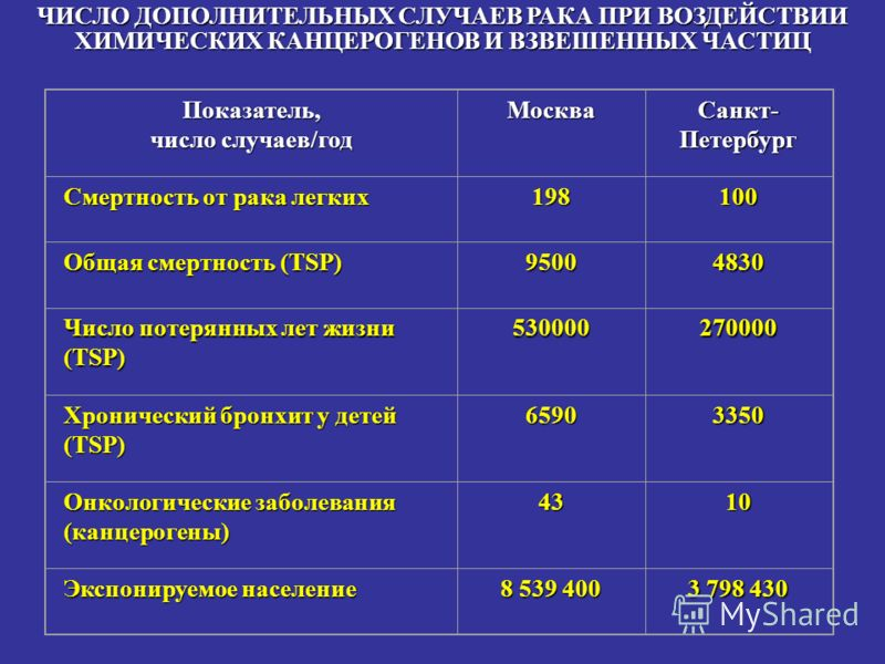 Показатель, число случаев/год Москва Санкт- Петербург Смертность от рака легких 198100 Общая смертность (TSP) 9500 4830 Число потерянных лет жизни (TSP) 530000270000 Хронический бронхит у детей (TSP) 6590 3350 Онкологические заболевания (канцерогены)
