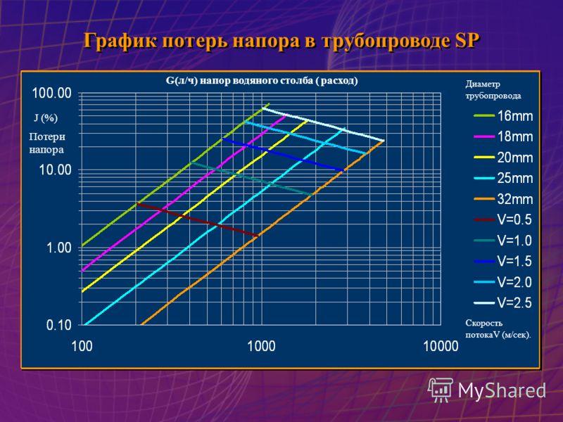 График потерь напора в трубопроводе SP График потерь напора в трубопроводе SP G(л/ч) напор водяного столба ( расход) Диаметр трубопровода Скорость потокаV (м/сек). J (%) Потери напора