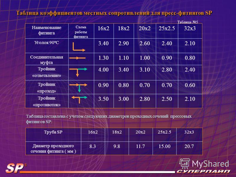 Таблица коэффициентов местных сопротивлений для пресс-фитингов SP Таблица коэффициентов местных сопротивлений для пресс-фитингов SP Таблица составлена с учетом следующих диаметров проходных сечений прессовых фитингов SP: 32x325x2.520x218x216x2Труба S