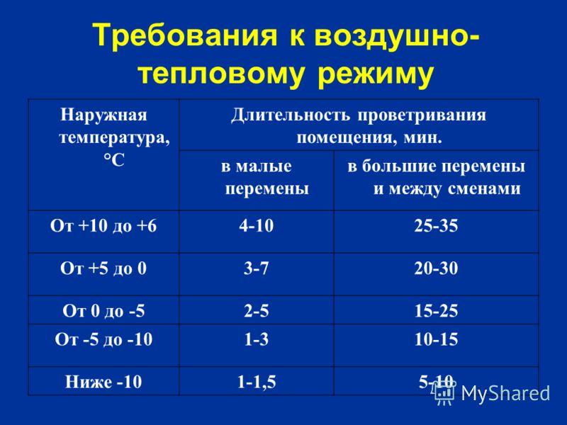 Требования к воздушно- тепловому режиму Наружная температура, °С Длительность проветривания помещения, мин. в малые перемены в большие перемены и между сменами От +10 до +64-1025-35 От +5 до 03-720-30 От 0 до -52-515-25 От -5 до -101-310-15 Ниже -101