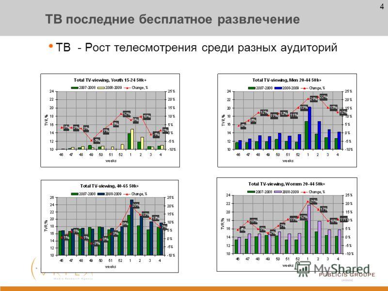 3 Потребление медиа каналов ТВ Рост телесмотрения Пресса Уменьшение доходов и их перераспределение (в семьях) приведет к уменьшению расходов на прессу Издательства уменьшают тиражи изданий (информация для внутреннего пользования ) Кино В украинских к