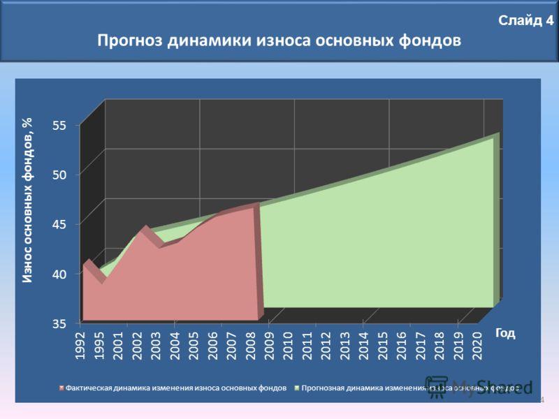 Слайд 4 Прогноз динамики износа основных фондов 4