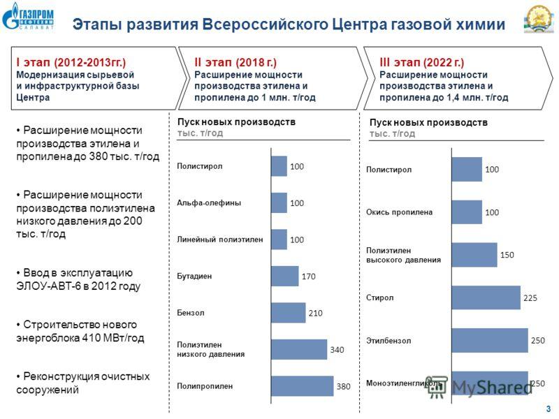 3 III этап (2022 г.) Расширение мощности производства этилена и пропилена до 1,4 млн. т/год II этап (2018 г.) Расширение мощности производства этилена и пропилена до 1 млн. т/год Реконструкция очистных сооружений Этапы развития Всероссийского Центра