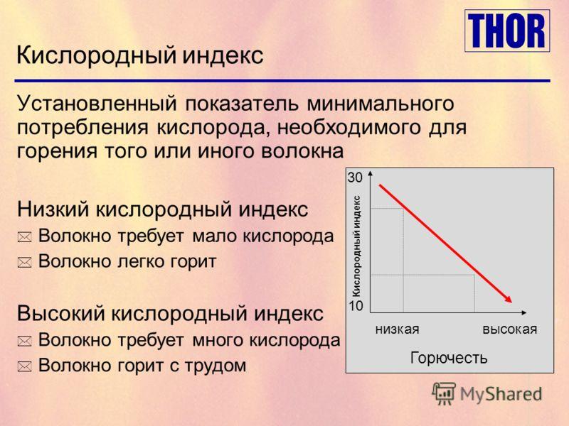 Кислородный индекс Установленный показатель минимального потребления кислорода, необходимого для горения того или иного волокна Низкий кислородный индекс * Волокно требует мало кислорода * Волокно легко горит Высокий кислородный индекс * Волокно треб