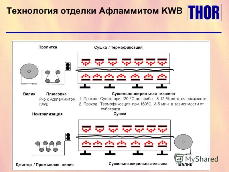 Технология отделки Афламмитом KWB ВаликПлюсовка Р-р с Афламмитом KWB Сушильно-ширильная машина 1. Проход: Сушка при 120 °C до прибл.. 8-12 % остаточ.влажности 2. Проход: Термофиксация при 160°C, 3-5 мин. в зависимости от субстрата Сушка / Термофиксац