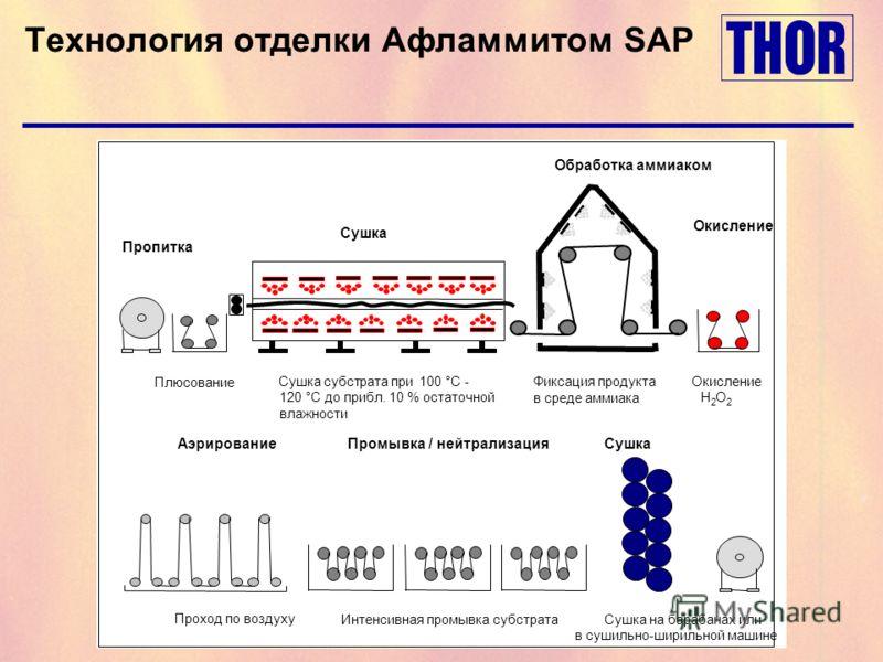 Технология отделки Афламмитом SAР