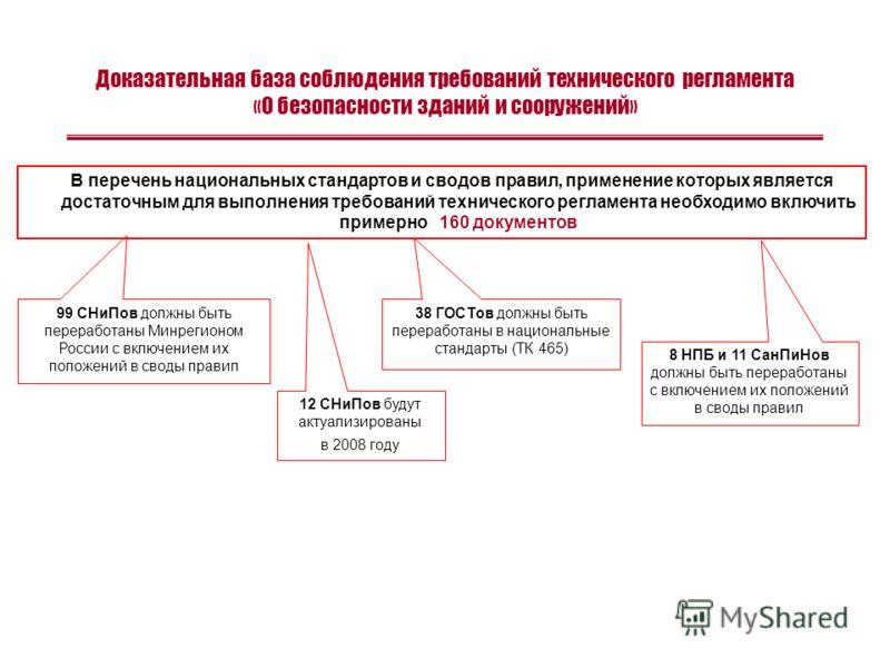 Доказательная база соблюдения требований технического регламента «О безопасности зданий и сооружений» 38 ГОСТов должны быть переработаны в национальные стандарты (ТК 465) 99 СНиПов должны быть переработаны Минрегионом России с включением их положений