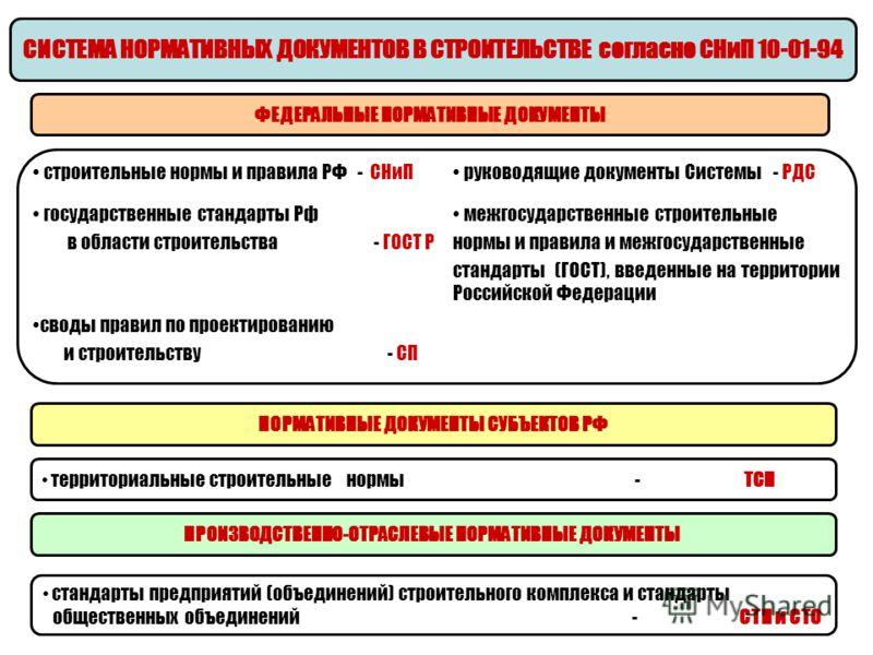 СИСТЕМА НОРМАТИВНЫХ ДОКУМЕНТОВ В СТРОИТЕЛЬСТВЕ согласно СНиП 10-01-94 ФЕДЕРАЛЬНЫЕ НОРМАТИВНЫЕ ДОКУМЕНТЫ НОРМАТИВНЫЕ ДОКУМЕНТЫ СУБЪЕКТОВ РФ территориальные строительные нормы - ТСН строительные нормы и правила РФ - СНиП руководящие документы Системы -