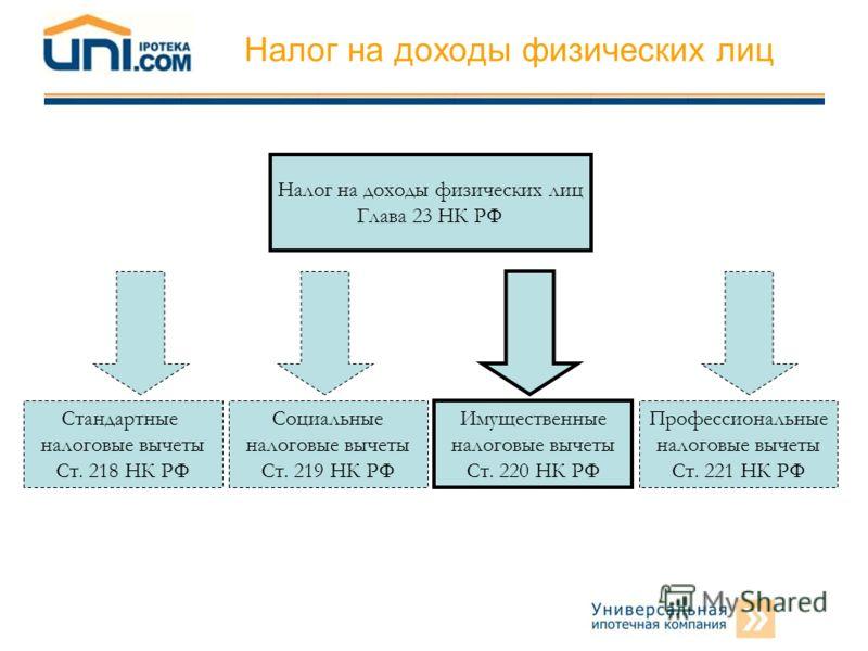 налоговые вычеты Ст. 218