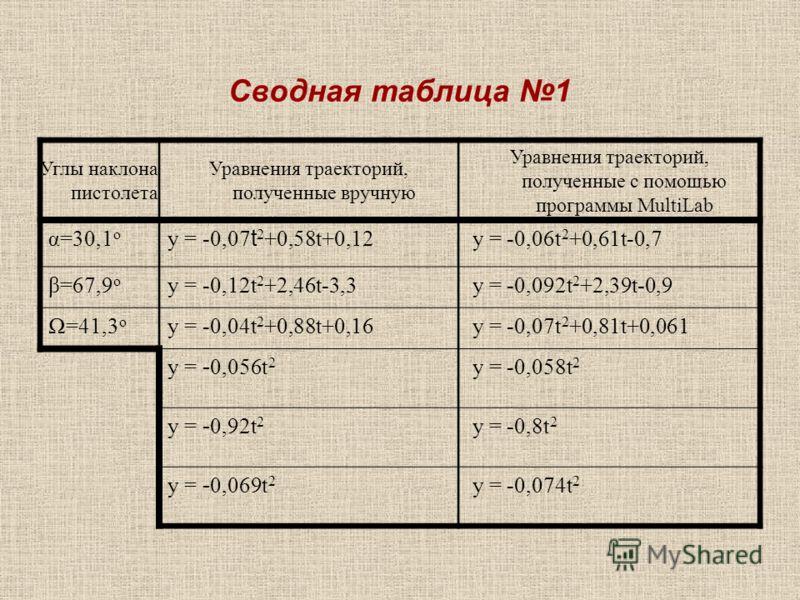 Сводная таблица 1 Углы наклона пистолета Уравнения траекторий, полученные вручную Уравнения траекторий, полученные с помощью программы MultiLab α=30,1 o y = -0,07 t 2 +0,58t+0,12 y = -0,06t 2 +0,61t-0,7 β=67,9 o y = -0,12t 2 +2,46t-3,3 y = -0,092t 2