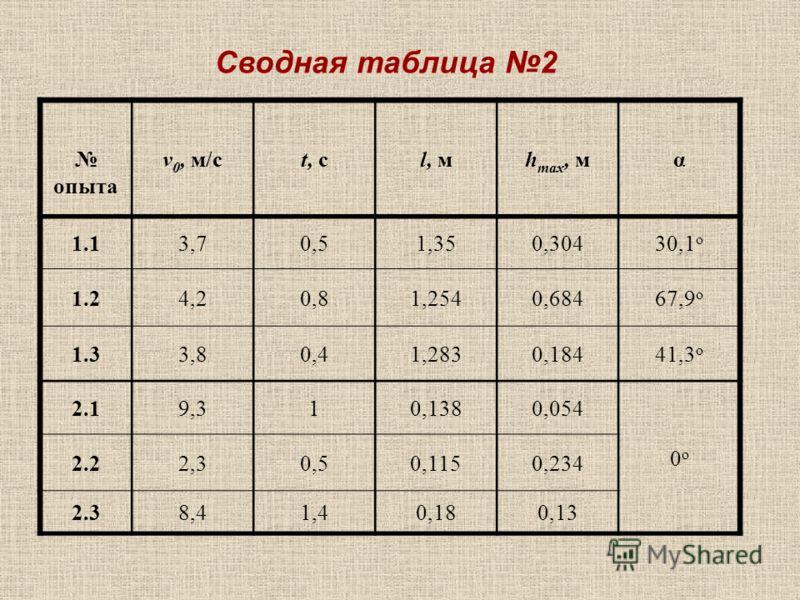 Сводная таблица 2 опыта v 0, м/сt, сl, мh max, мα 1.13,70,51,350,30430,1 o 1.24,20,81,2540,68467,9 o 1.33,80,41,2830,18441,3 o 2.19,310,1380,054 0o0o 2.22,30,50,1150,234 2.38,41,40,180,13
