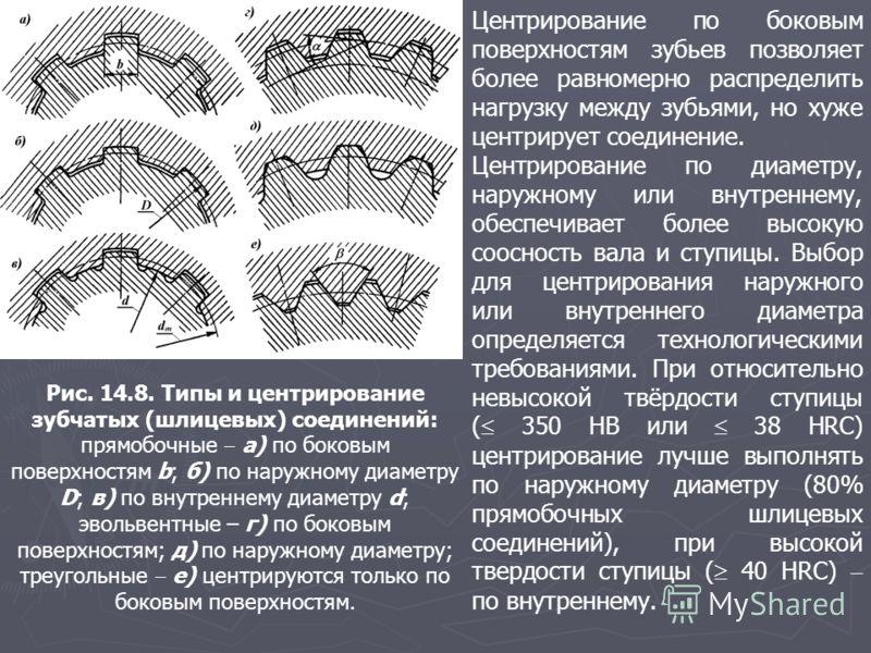 Рис. 14.8. Типы и центрирование зубчатых (шлицевых) соединений: прямобочные а) по боковым поверхностям b; б) по наружному диаметру D; в) по внутреннему диаметру d; эвольвентные – г) по боковым поверхностям; д) по наружному диаметру; треугольные е) це