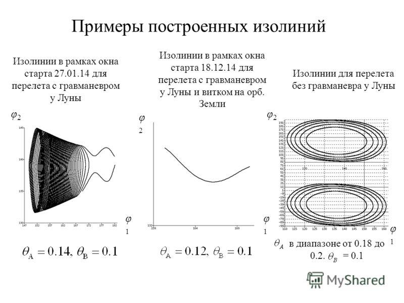 Примеры построенных изолиний Изолинии в рамках окна старта 27.01.14 для перелета с гравманевром у Луны Изолинии в рамках окна старта 18.12.14 для перелета с гравманевром у Луны и витком на орб. Земли в диапазоне от 0.18 до 0.2. = 0.1 Изолинии для пер