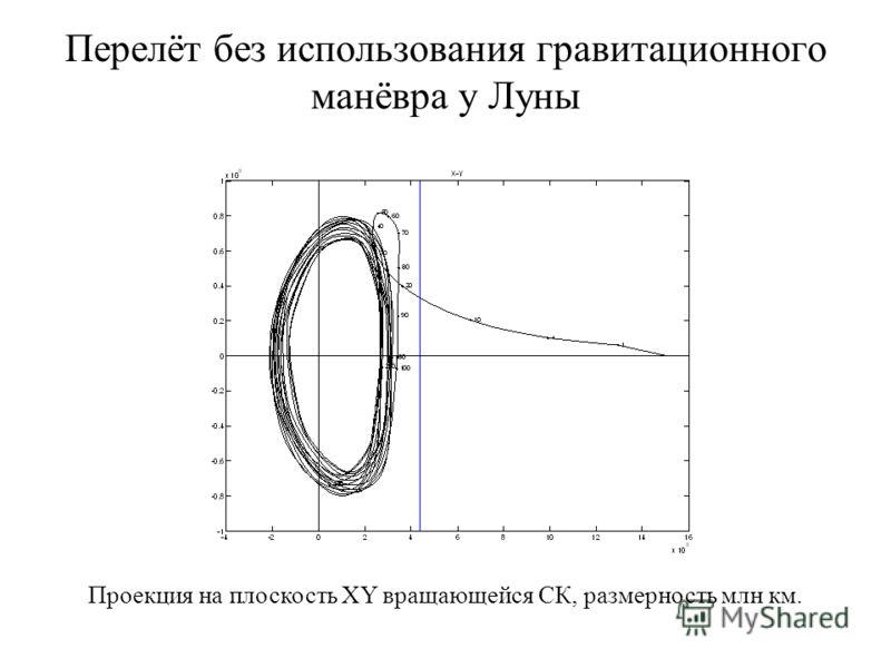 Перелёт без использования гравитационного манёвра у Луны Проекция на плоскость XY вращающейся СК, размерность млн км.