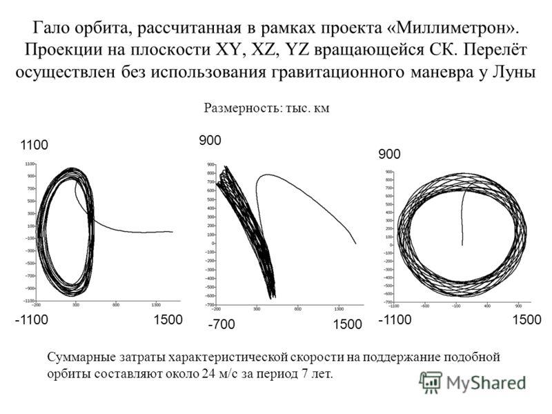 Гало орбита, рассчитанная в рамках проекта «Миллиметрон». Проекции на плоскости XY, XZ, YZ вращающейся СК. Перелёт осуществлен без использования гравитационного маневра у Луны 1100 -11001500 900 -700 900 -11001500 Размерность: тыс. км Суммарные затра