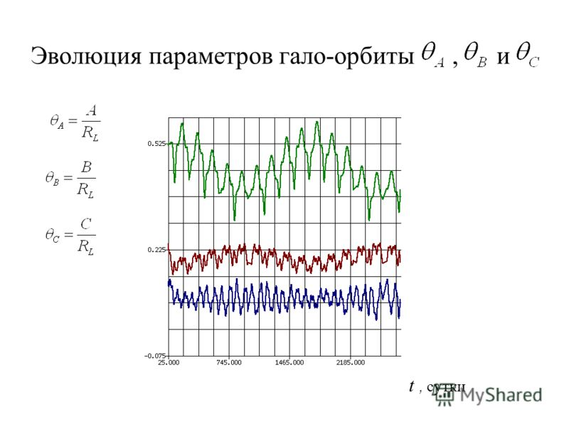 Эволюция параметров гало-орбиты, и t, сутки