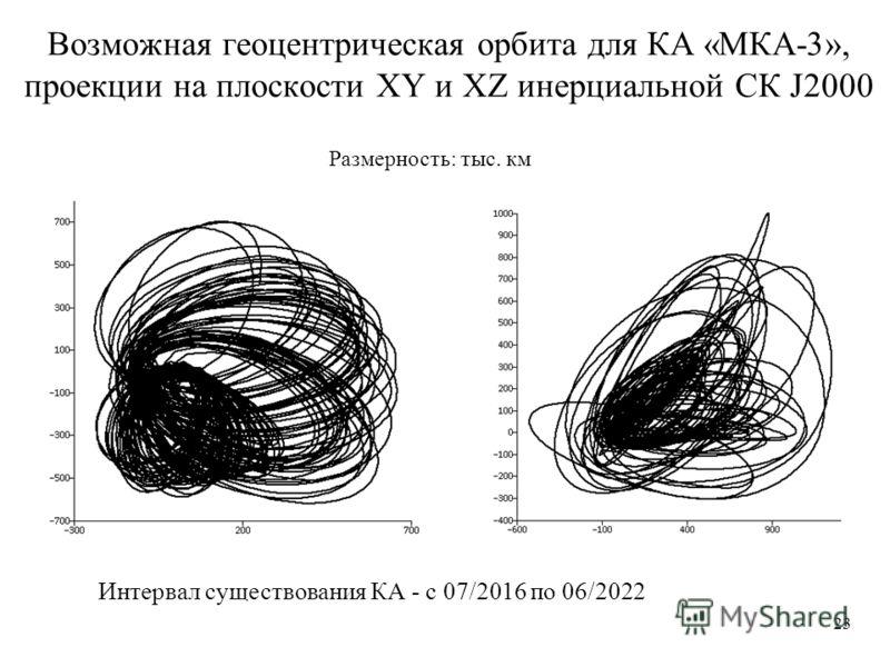 Возможная геоцентрическая орбита для КА «МКА-3», проекции на плоскости XY и XZ инерциальной СК J2000 Интервал существования КА - с 07/2016 по 06/2022 23 Размерность: тыс. км
