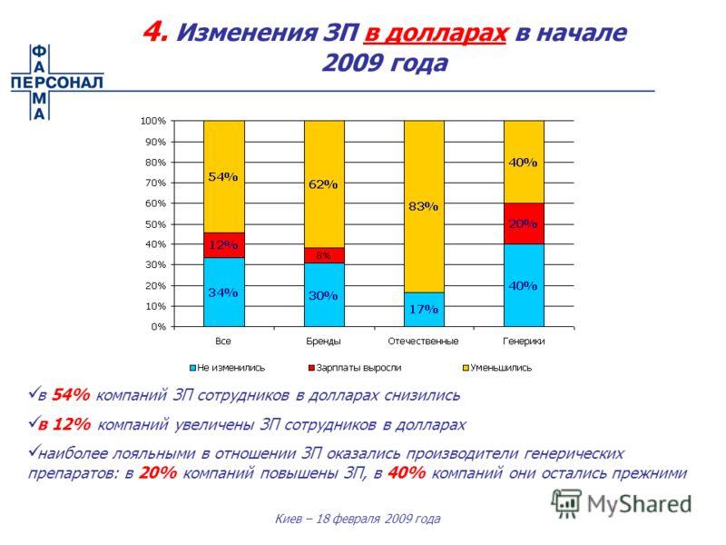 Киев – 18 февраля 2009 года 4. Изменения ЗП в долларах в начале 2009 года в 54% компаний ЗП сотрудников в долларах снизились в 12% компаний увеличены ЗП сотрудников в долларах наиболее лояльными в отношении ЗП оказались производители генерических пре