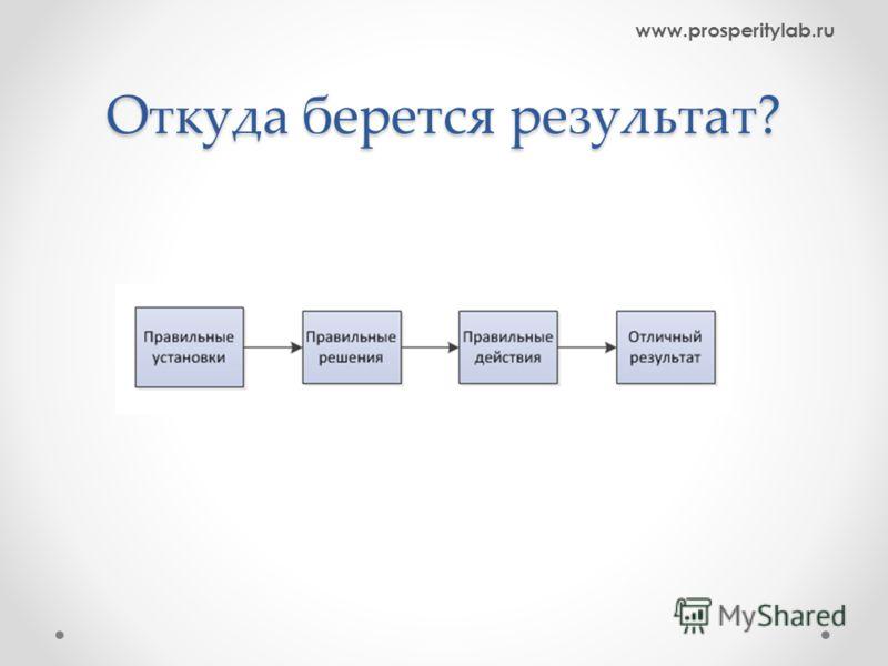 Откуда берется результат? www.prosperitylab.ru